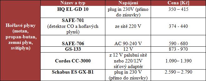 tabulka detekrory c2